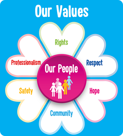 cope galway strategy values