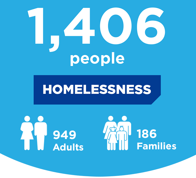 Homeless services impact in 2018