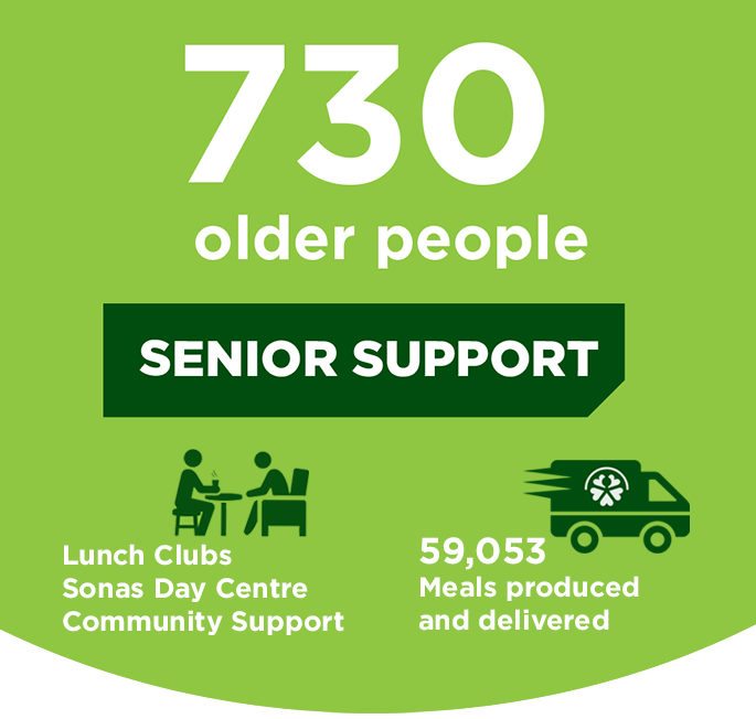 Number of people COPE Galway senior support services helped in 2018